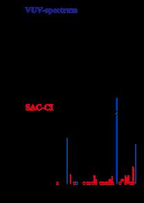 Furan VUV spectrum